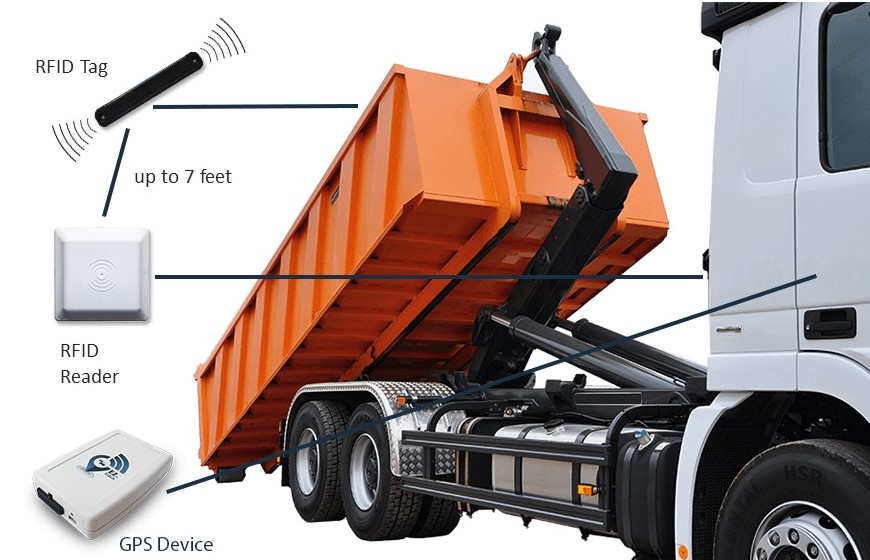 waste management gps tracking eztotrack